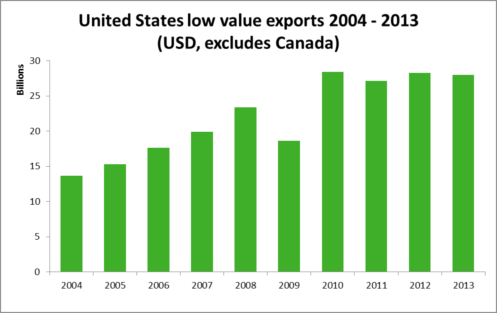 United States non-Canadian low value estimate exports