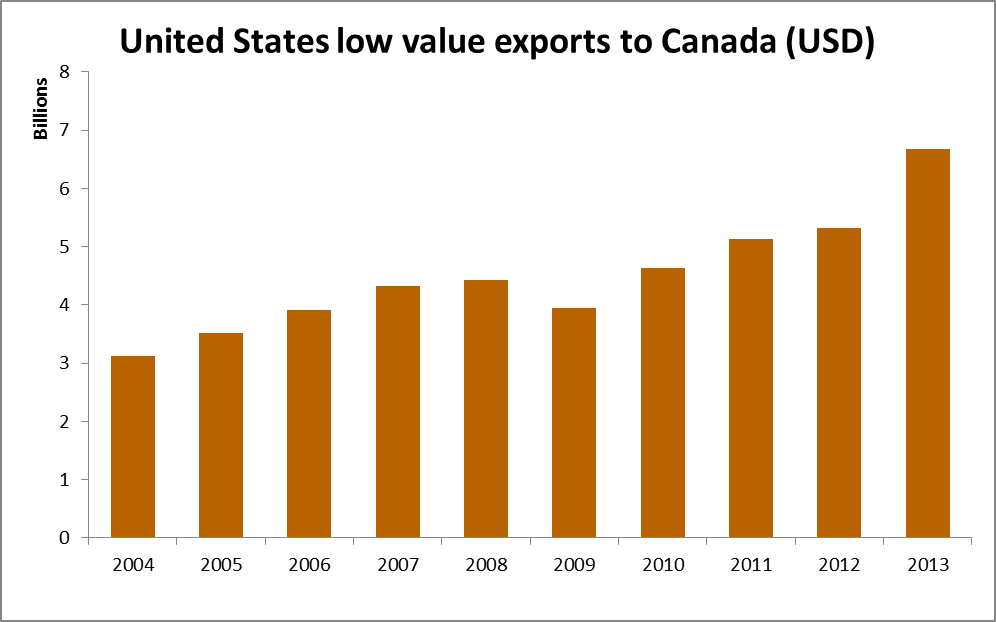 United States exports to Canada 2004 - 2013