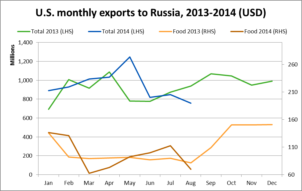 U.S. montly exports to Russia 2013-2014