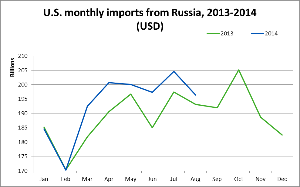 U.S. monthly imports from Russia 2013-2014