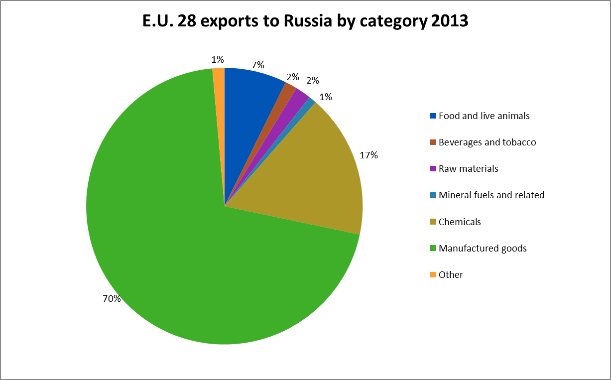 EU exports to Russia by category 2013, percentages
