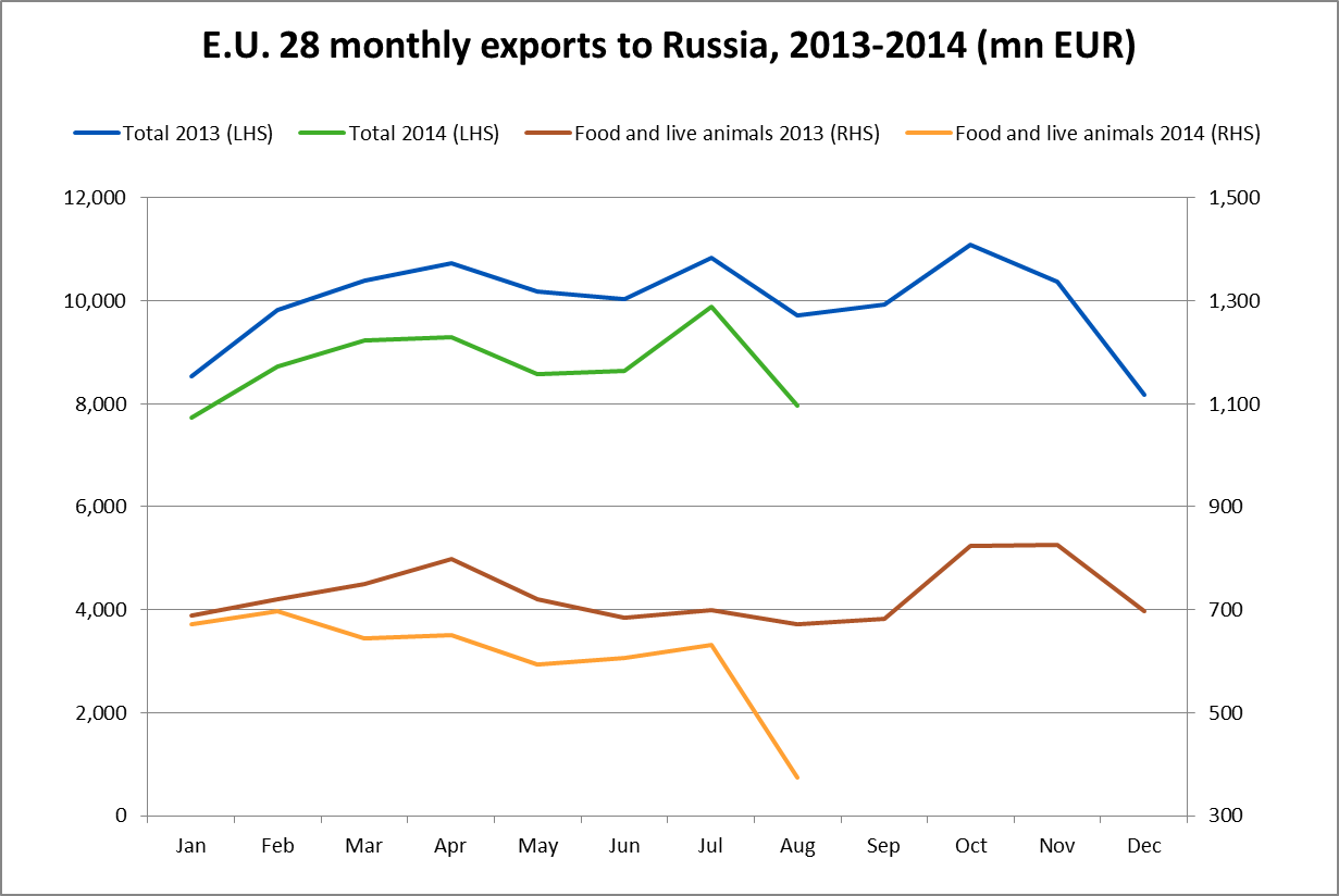 EU monthly exports to Russia, 2013-2014 in million Euros