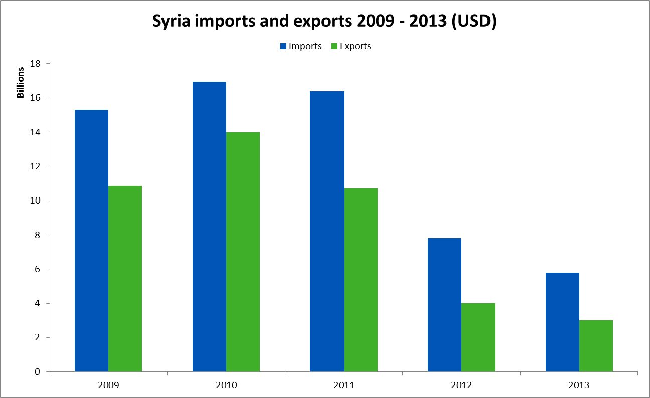 Syria imports and exports 2009 to 2013