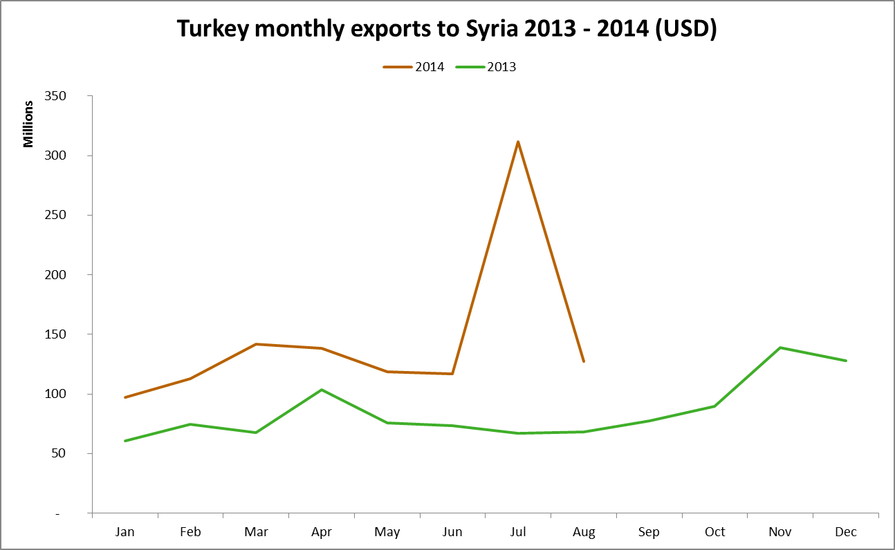 Turkey monthly exports to Syria 2013 to 2014