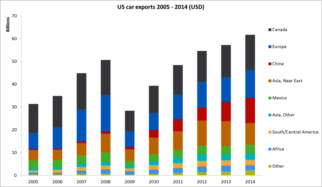 US car exports from 2005 to 2014 by country, region