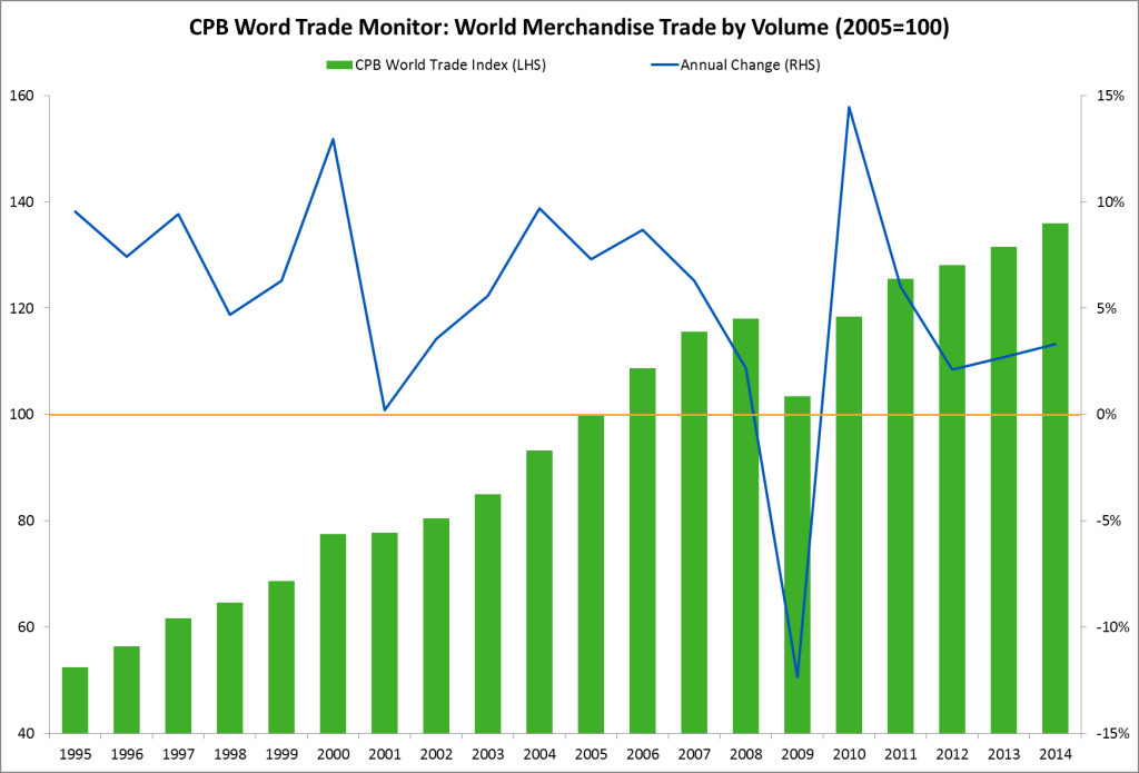 CPB World Trade Monitor, world merchandise trade by volume and percentage change.
