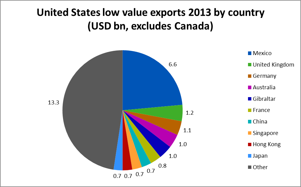 How much is exported from the U S  under the low value